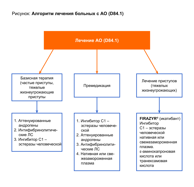 Ангионевротический отёк: клинические рекомендации, протоколы лечения » Энцикломедия