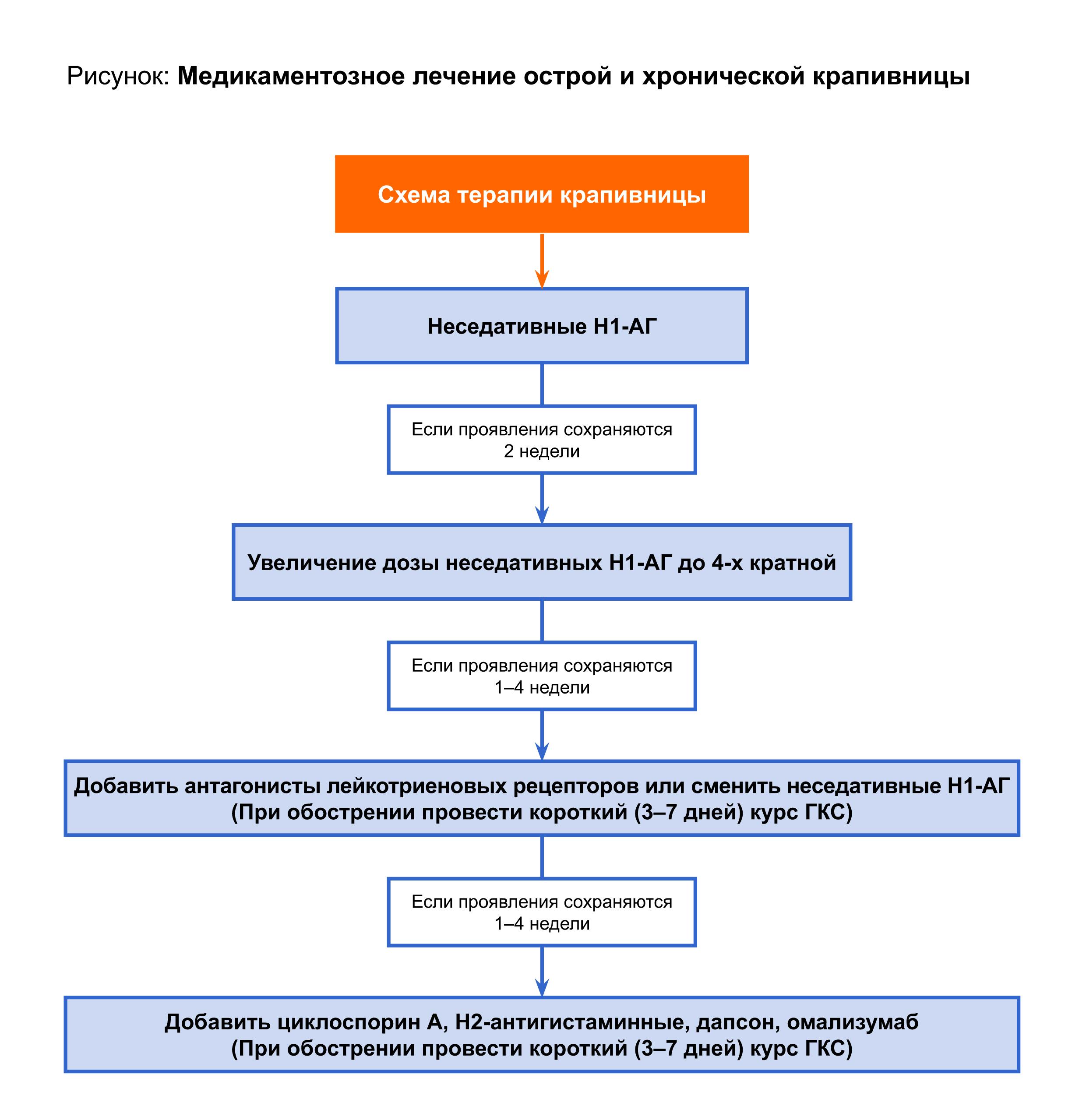 """Крапивница Рекомендации """" Энцикломедия"""